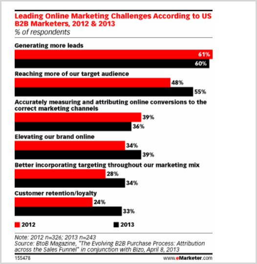 Chart of marketing challenges