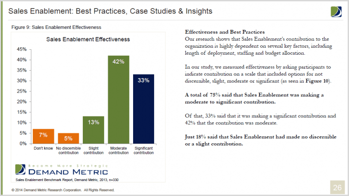 sales enablement results