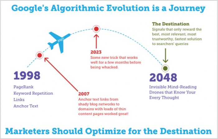 Googles evolution