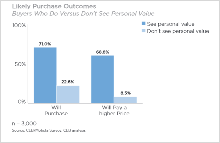 personal value