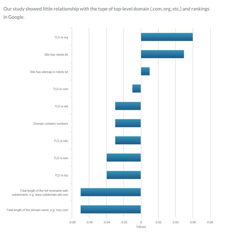 TLD Ranking Factors Image 1